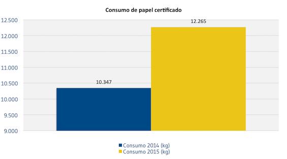 Consumo_de_papel_certificado