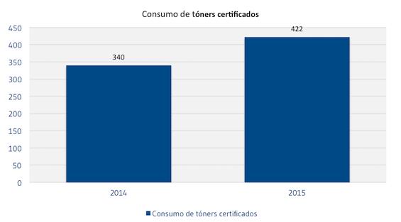 Consumo_de_toner_certificados