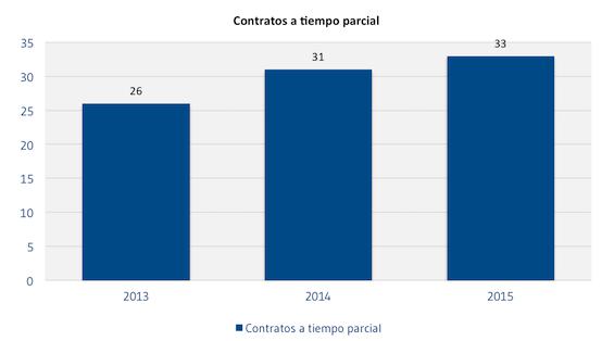 Contratos_a_tiempo_parcial