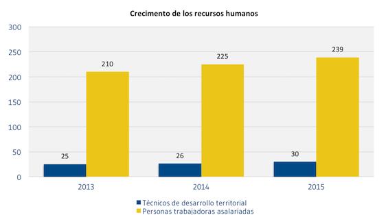 Crecimento_de_los_recursos_humanos