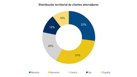 Distribucion_territorial_de_clientes_ahorradores
