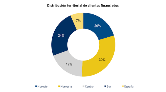 Distribucion_territorial_de_clientes_financiados