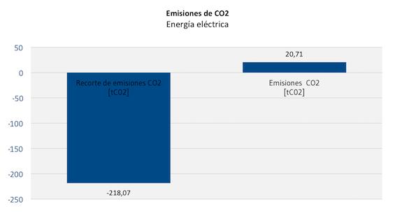 Emisiones_de_CO2