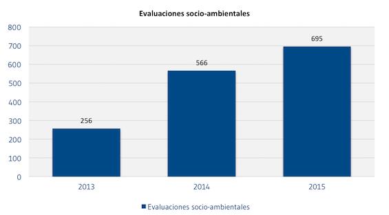 Evaluaciones_socio-ambientales