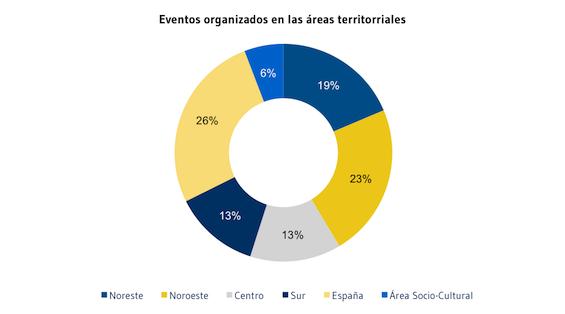 Eventos_organizados
