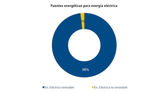 Fuentes_energeticas_para_energia_electrica