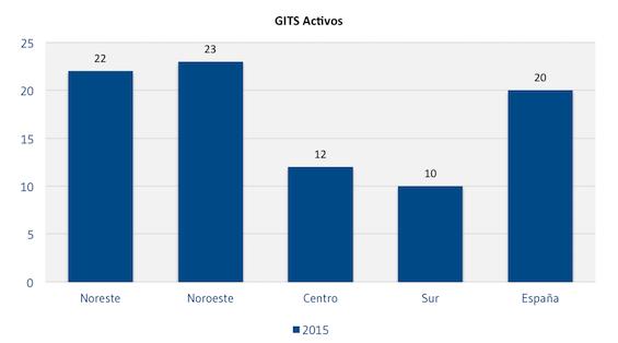 GIT_Activos