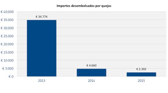 Importes_desembolsados_por_quejas