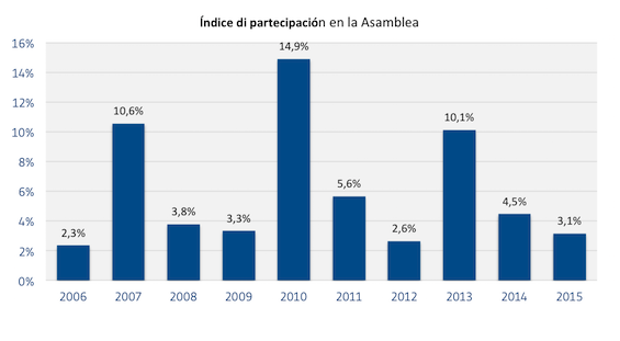 Indice_di_partecipacion_en_la_Asemblea