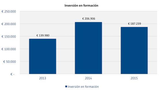 Inversion_en_formacion