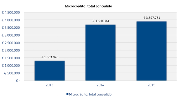 Microcredito_total_concedido