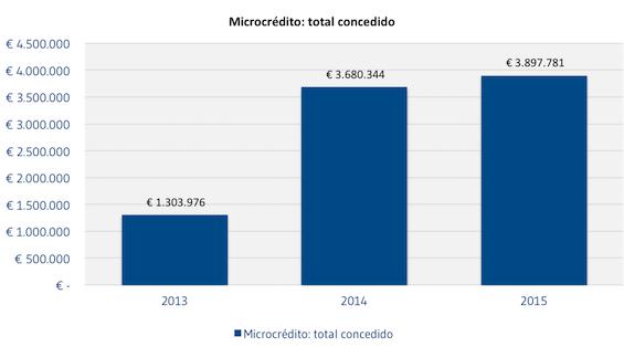 Microcredito_total_concedido