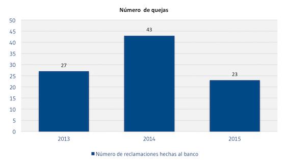 Numero_de_quejas