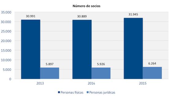 [SOCIOS]Numero_de_socios