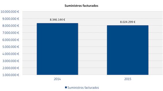 Suministros_facturados