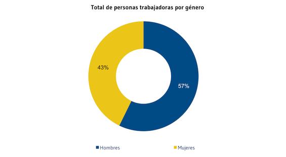 Total_de_trabajadores_por_genere