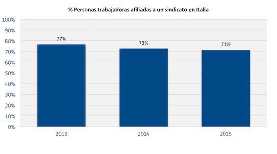Trabajadores_afiliados_a_un_sindacato_en_Italia