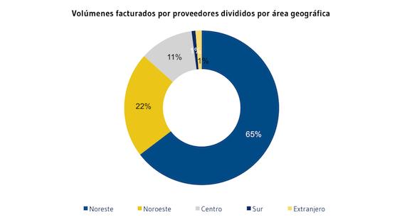 Volumenes_facturados_por_proveedores_divididos_por_area_geografica