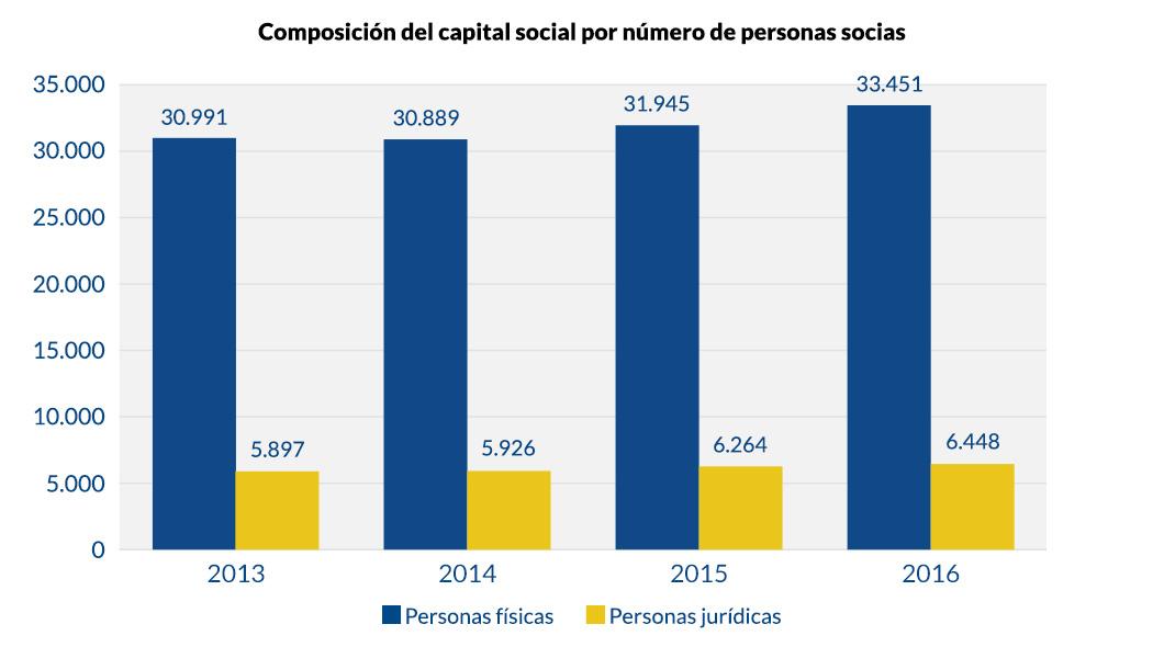 Composición del capital social por número de personas socias_v1