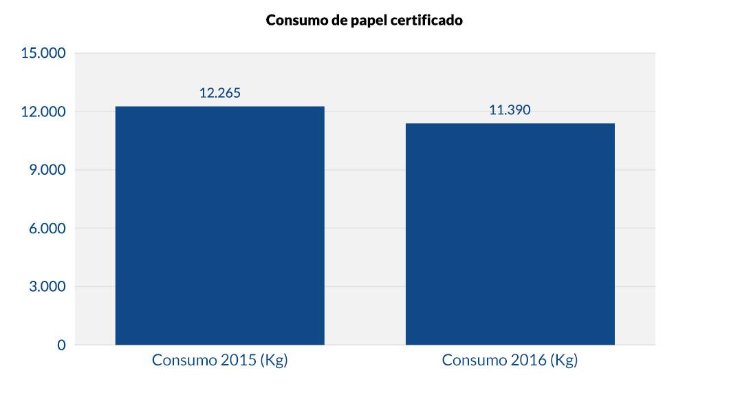 Consumo de papel certificado_v1