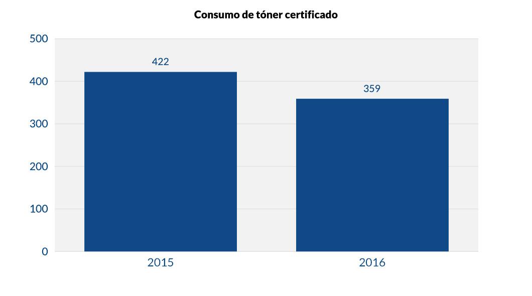 Consumo de tóner certificado_v1