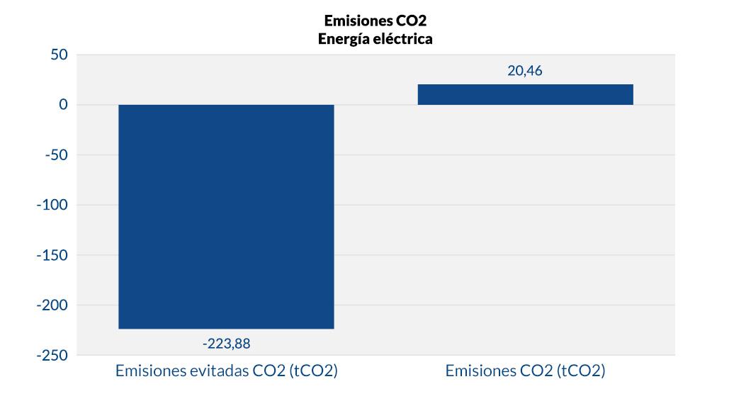 Emisiones CO2_v1