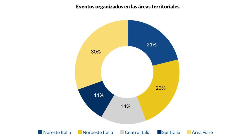 Eventos organizados en las áreas territoriales