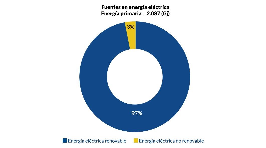 Fuentes en energía eléctrica_v1