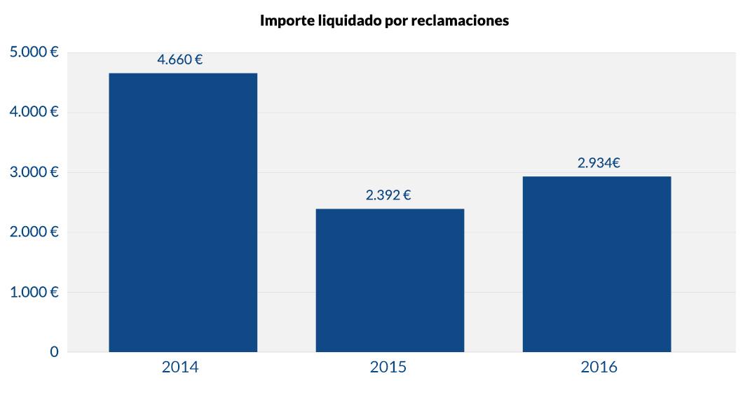 Importe liquidado por reclamaciones_v1