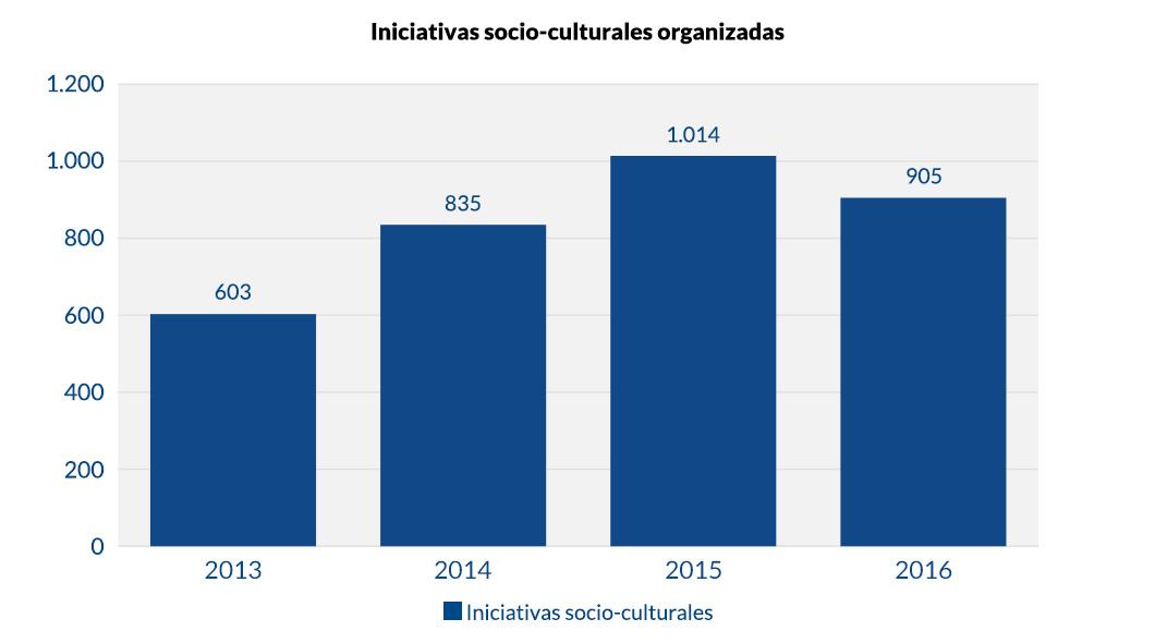 Iniciativas socio-culturales organizadas_v1