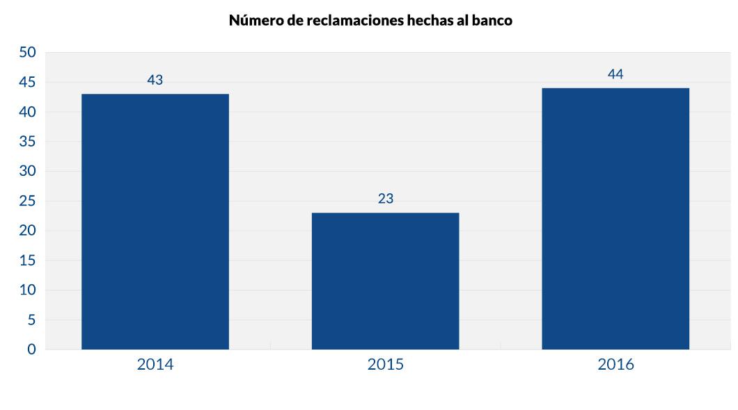 Número de reclamaciones hechas al banco_v1