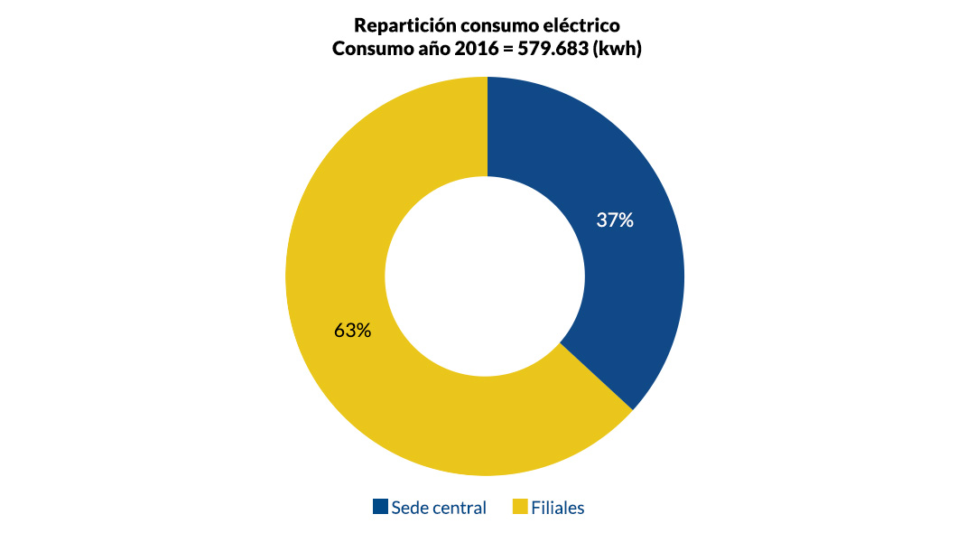 Repartición consumo eléctrico_v1