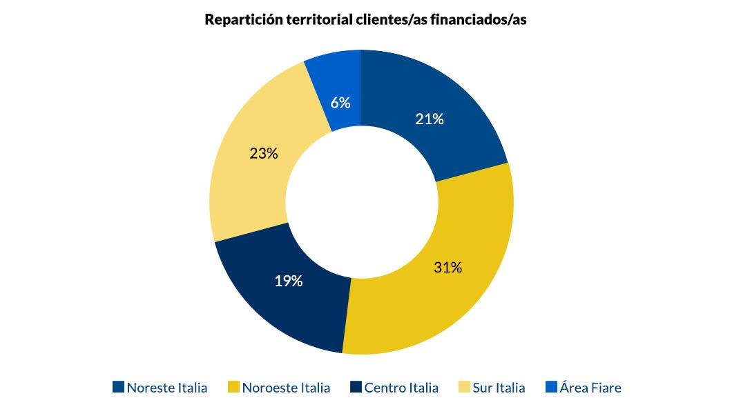 Repartición territorial clientes financiados_v1