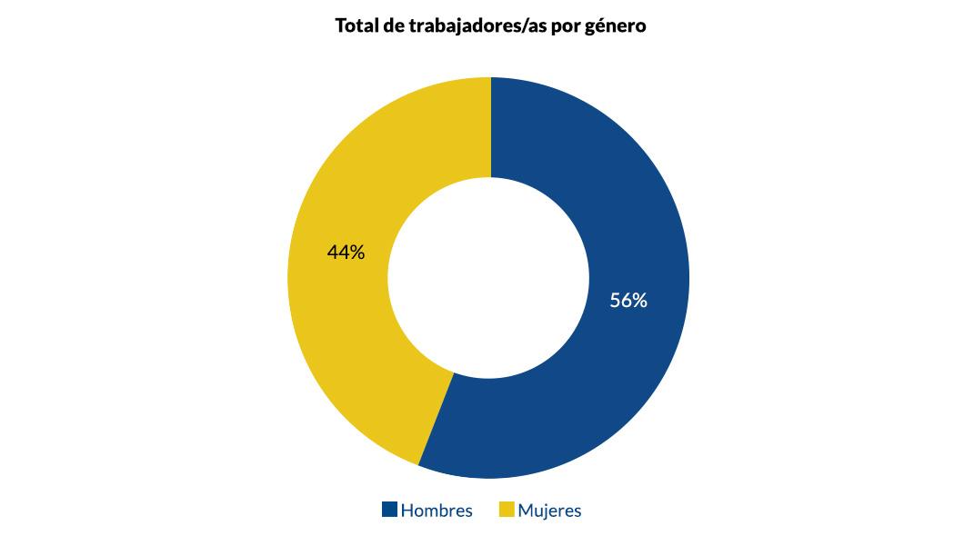 Total de trabajadores por género_v1