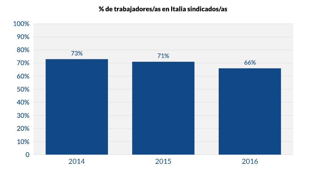 de trabajadores en Italia sindicados_v1